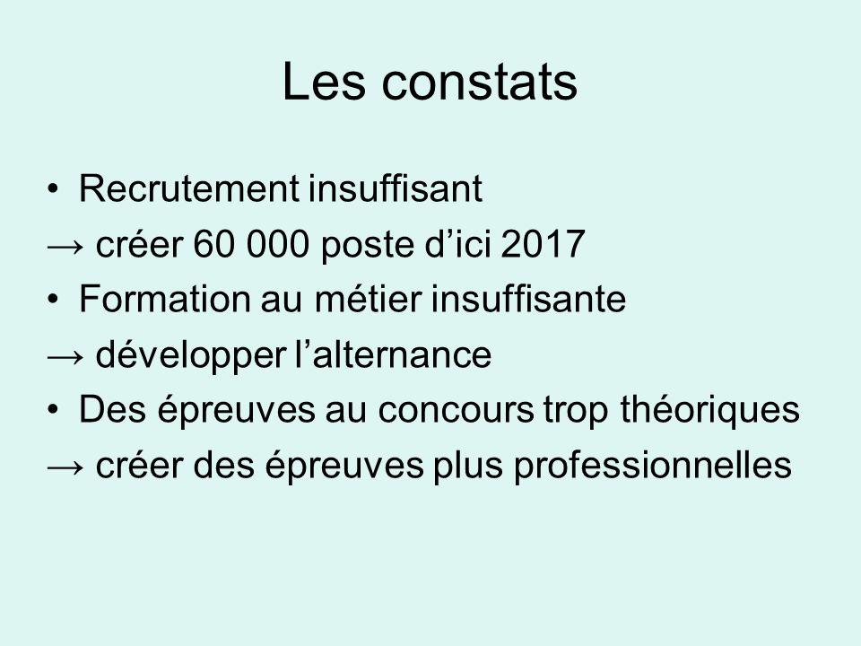 Les constats Recrutement insuffisant créer 60 000 poste dici 2017 Formation au métier insuffisante développer lalternance Des épreuves au concours tro