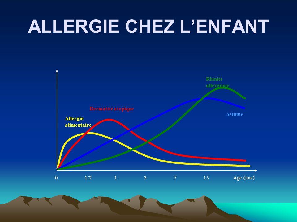 ALLERGIE CHEZ LENFANT Rhinite allergique Asthme Dermatite atopique Allergie alimentaire 01/213715Age (ans)