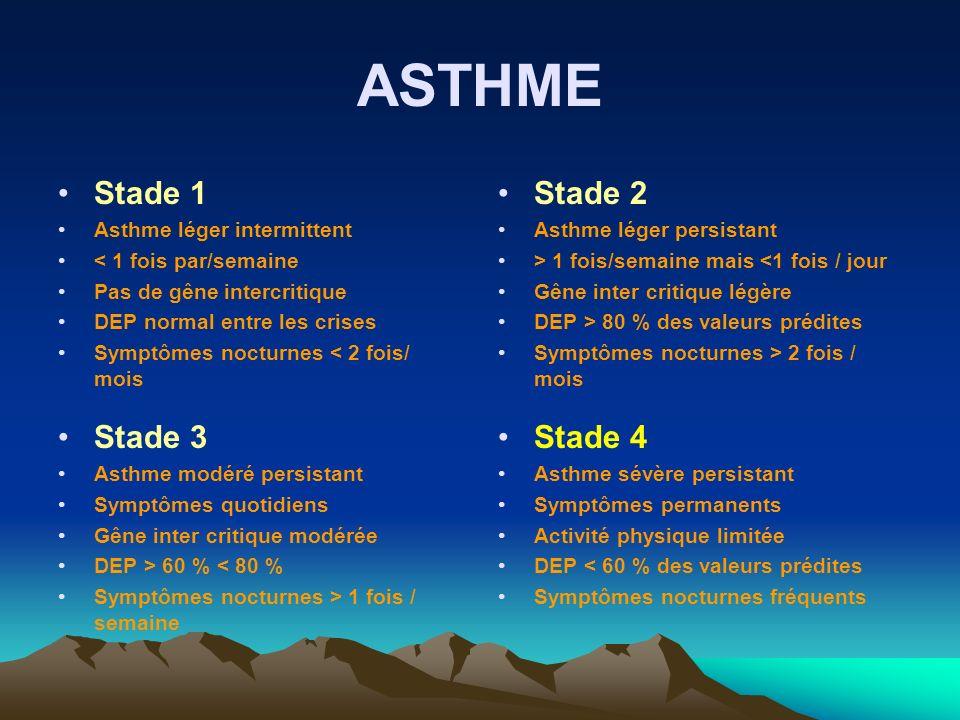 ASTHME Stade 1 Asthme léger intermittent < 1 fois par/semaine Pas de gêne intercritique DEP normal entre les crises Symptômes nocturnes < 2 fois/ mois