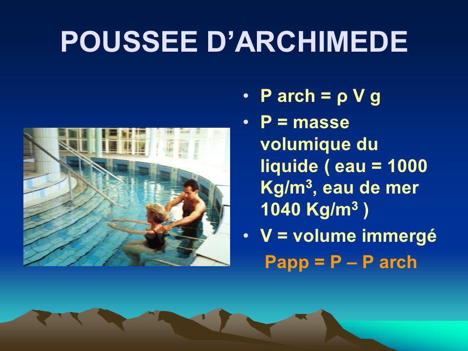 POUSSEE DARCHIMEDE P arch = ρ V g Ρ = masse volumique du liquide ( eau = 1000 Kg/m 3, eau de mer 1040 Kg/m 3 ) V = volume immergé Papp = P – P arch