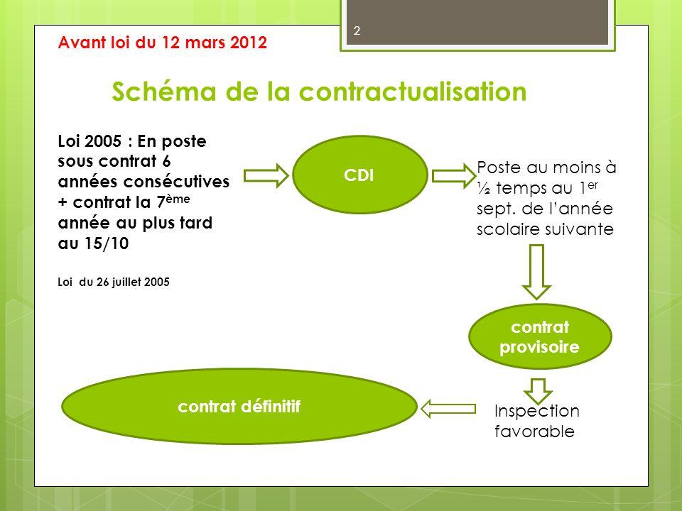 2 Schéma de la contractualisation Loi 2005 : En poste sous contrat 6 années consécutives + contrat la 7 ème année au plus tard au 15/10 CDI Poste au m