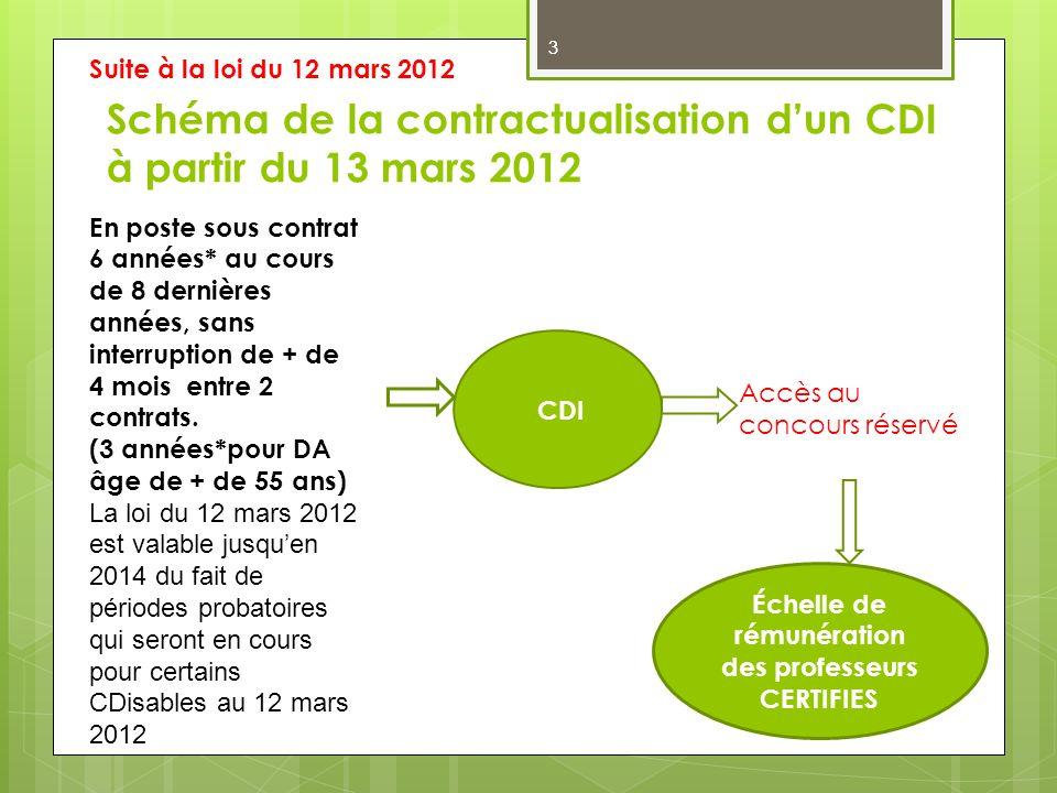 3 Schéma de la contractualisation dun CDI à partir du 13 mars 2012 En poste sous contrat 6 années* au cours de 8 dernières années, sans interruption d