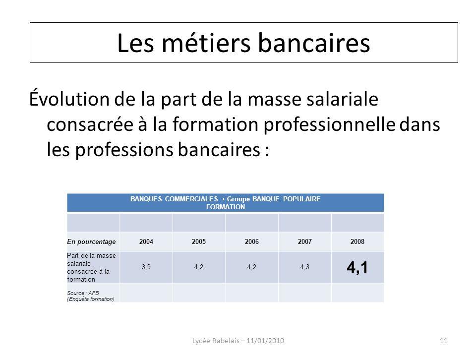 Évolution de la part de la masse salariale consacrée à la formation professionnelle dans les professions bancaires : Lycée Rabelais – 11/01/201011 BAN