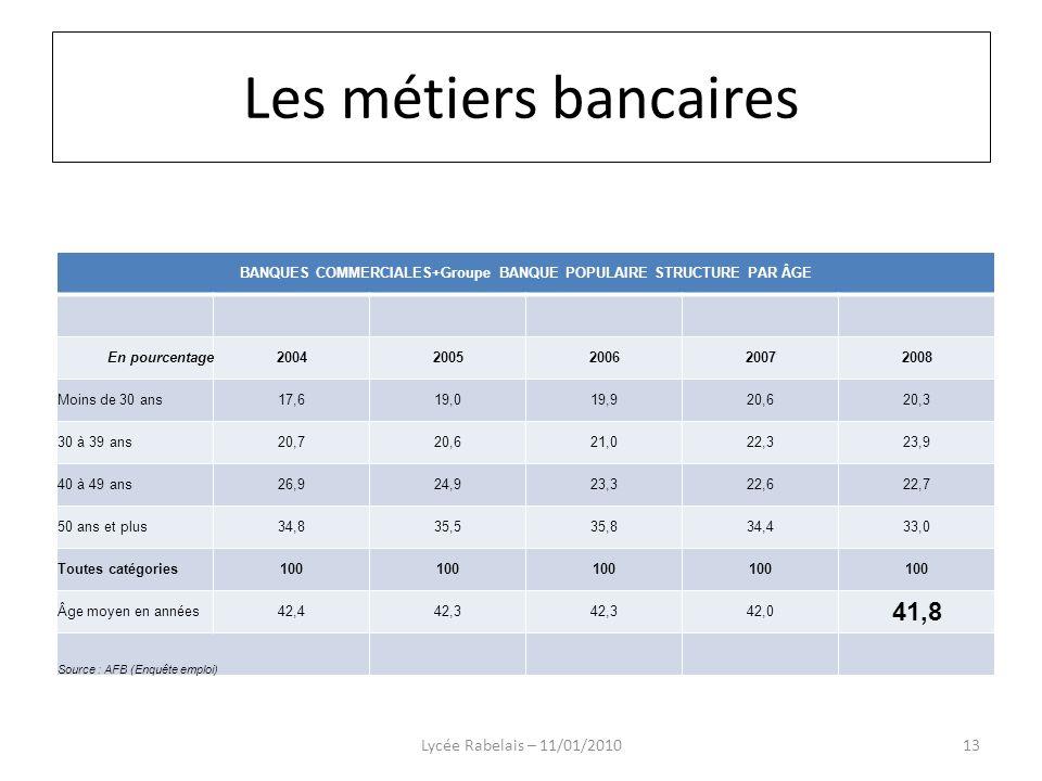 BANQUES COMMERCIALES+Groupe BANQUE POPULAIRE STRUCTURE PAR ÂGE En pourcentage20042005200620072008 Moins de 30 ans17,619,019,920,620,3 30 à 39 ans20,72