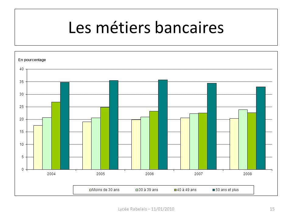 Lycée Rabelais – 11/01/201015 Les métiers bancaires
