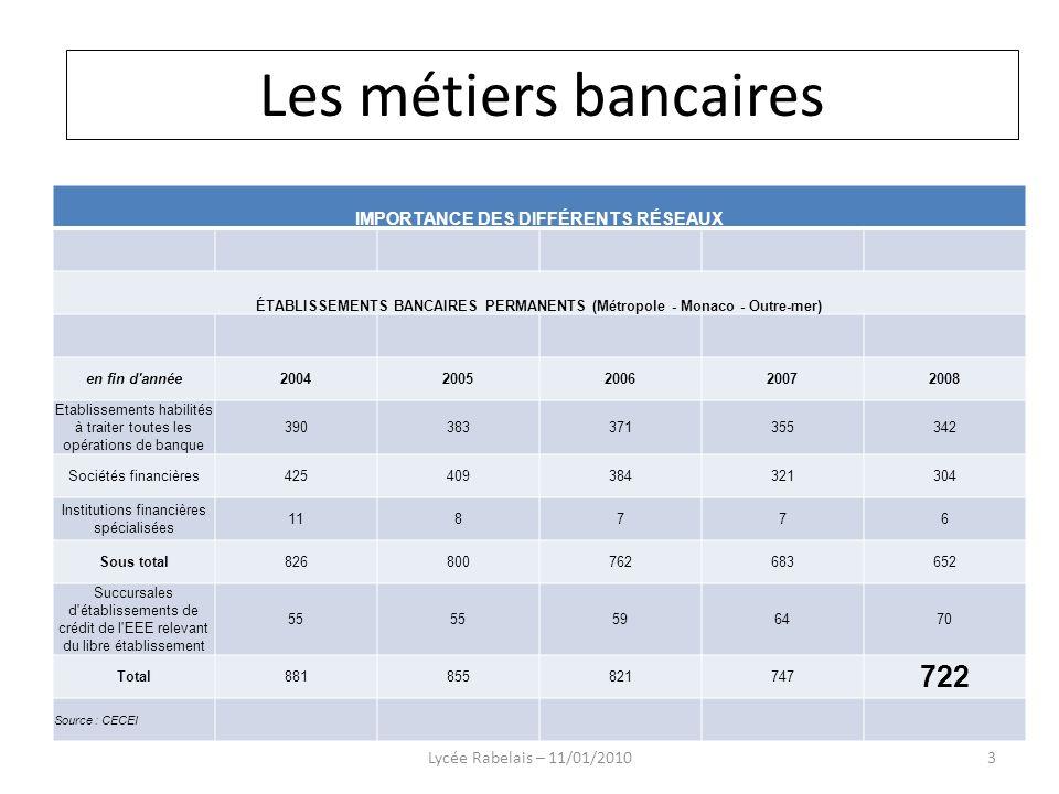 IMPORTANCE DES DIFFÉRENTS RÉSEAUX ÉTABLISSEMENTS BANCAIRES PERMANENTS (Métropole - Monaco - Outre-mer) en fin d'année20042005200620072008 Etablissemen