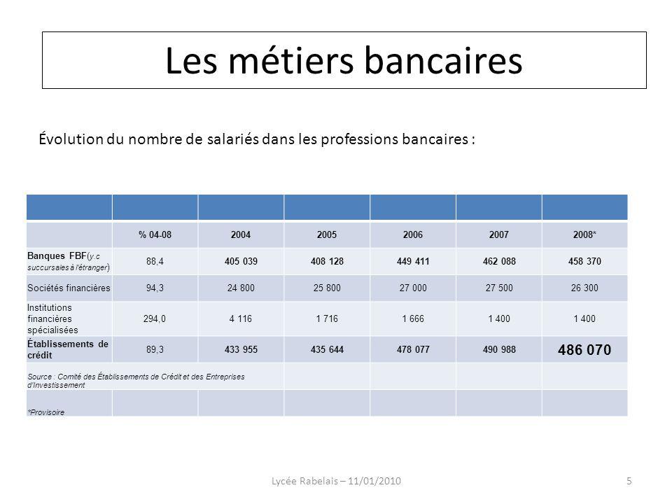 Structure dune banque : Lycée Rabelais – 11/01/201016 Les métiers bancaires