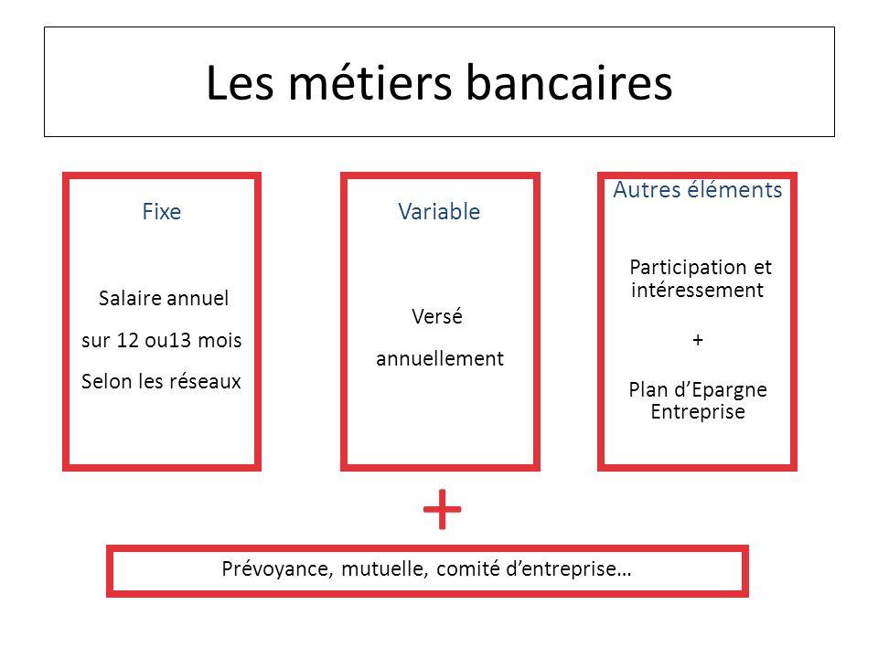 Salaire annuel sur 12 ou13 mois Selon les réseaux Fixe Versé annuellement Variable Participation et intéressement + Plan dEpargne Entreprise Autres él