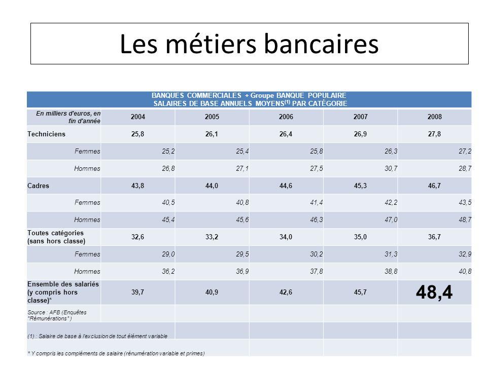 8Lycée Rabelais – 11/01/2010 BANQUES COMMERCIALES + Groupe BANQUE POPULAIRE SALAIRES DE BASE ANNUELS MOYENS (1) PAR CATÉGORIE En milliers d'euros, en