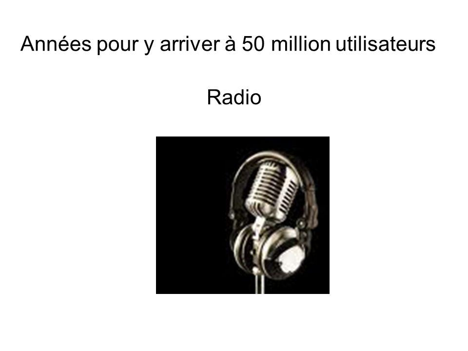 Années pour y arriver à 50 million utilisateurs Radio