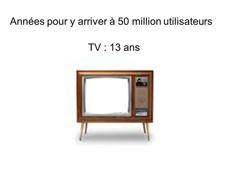 Années pour y arriver à 50 million utilisateurs TV : 13 ans