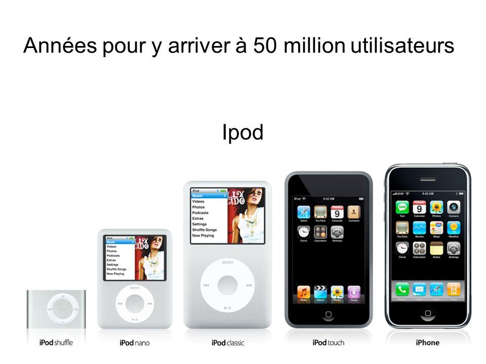 Années pour y arriver à 50 million utilisateurs Ipod