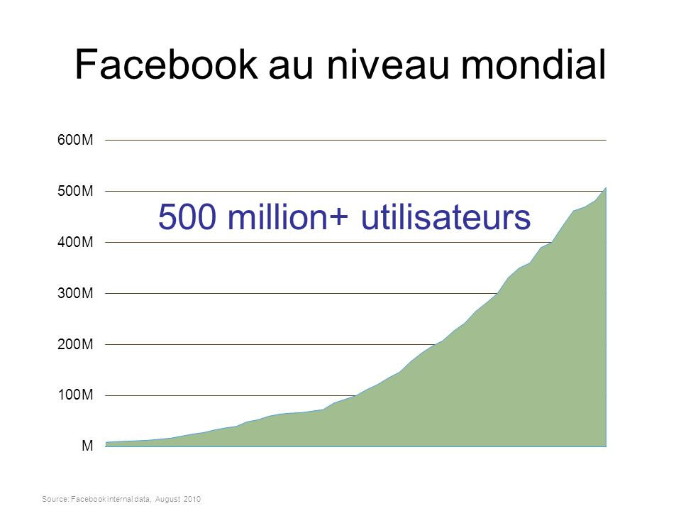 Facebook au niveau mondial Source: Facebook internal data, August 2010 500 million+ utilisateurs