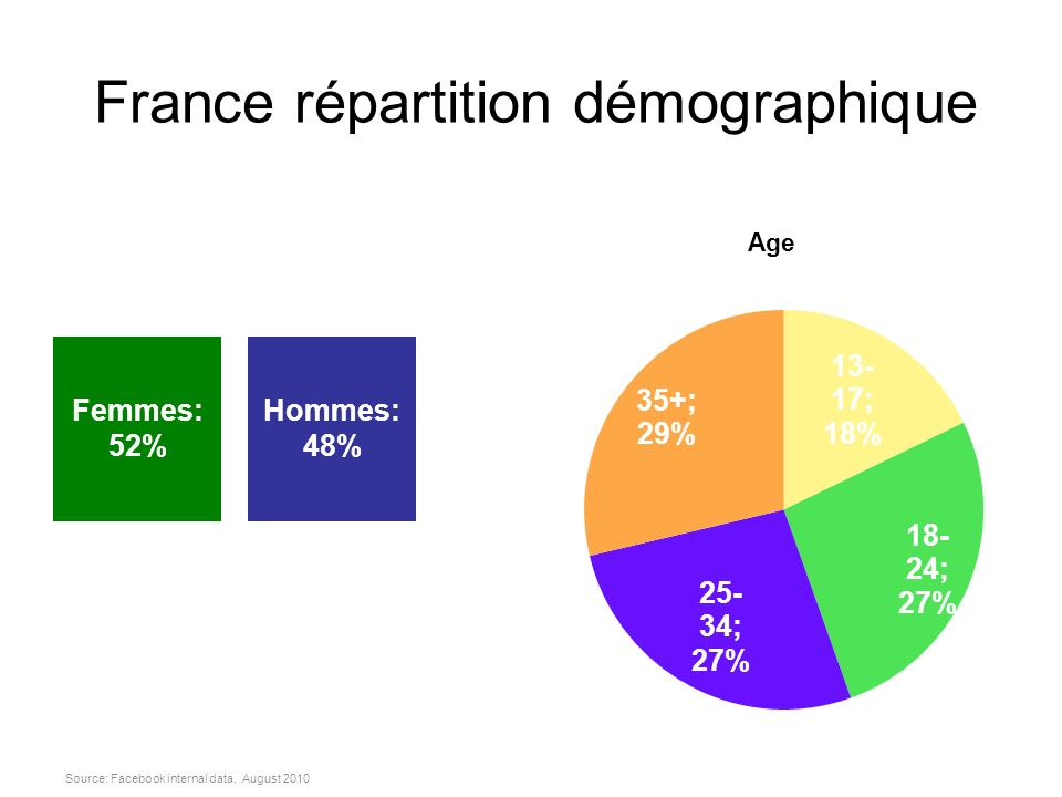 France répartition démographique Source: Facebook internal data, August 2010 Age Femmes: 52% Hommes: 48%