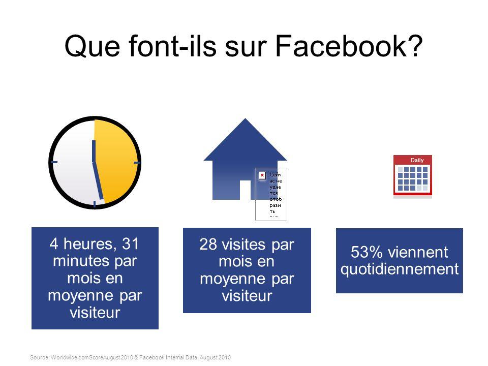 Que font-ils sur Facebook? Source: Worldwide comScoreAugust 2010 & Facebook Internal Data, August 2010 53% viennent quotidiennement Daily 4 heures, 31