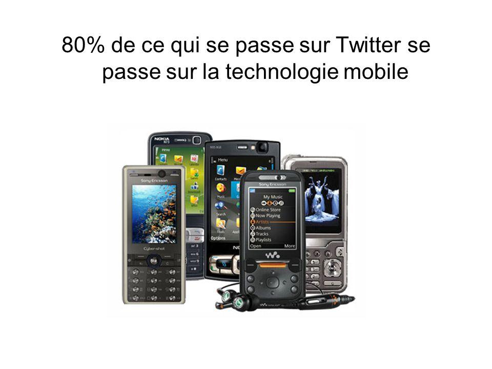 80% de ce qui se passe sur Twitter se passe sur la technologie mobile