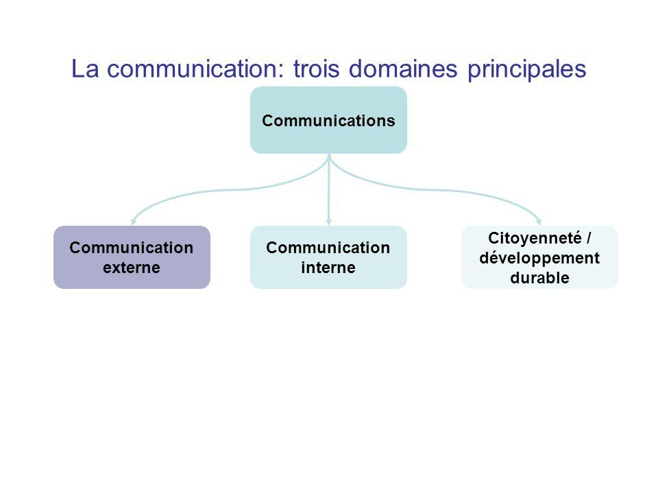 La communication: trois domaines principales Communication externe Communications Communication interne Citoyenneté / développement durable