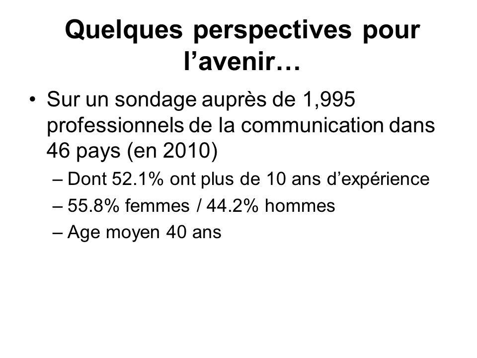 Quelques perspectives pour lavenir… Sur un sondage auprès de 1,995 professionnels de la communication dans 46 pays (en 2010) –Dont 52.1% ont plus de 1