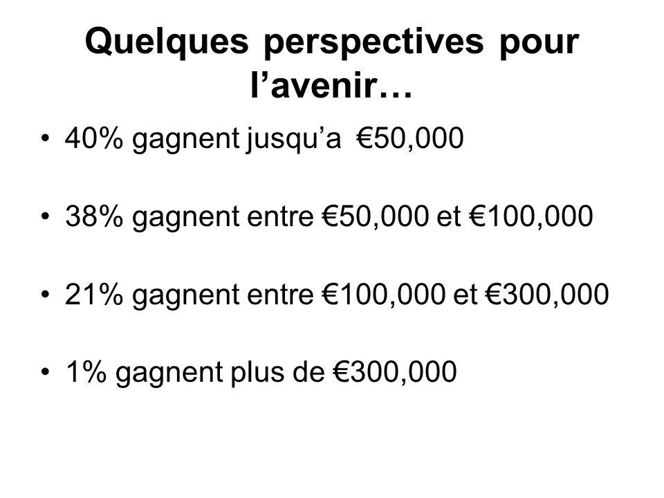 Quelques perspectives pour lavenir… 40% gagnent jusqua 50,000 38% gagnent entre 50,000 et 100,000 21% gagnent entre 100,000 et 300,000 1% gagnent plus
