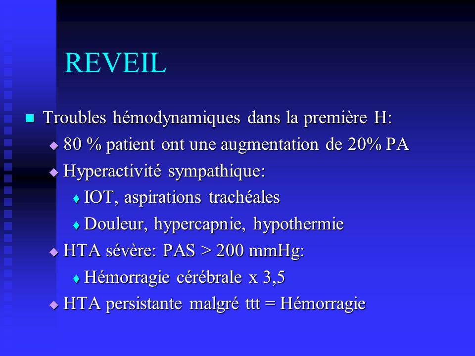 REVEIL Troubles hémodynamiques dans la première H: Troubles hémodynamiques dans la première H: 80 % patient ont une augmentation de 20% PA 80 % patien