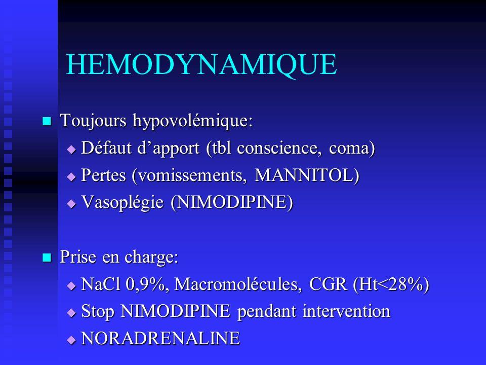 HEMODYNAMIQUE Toujours hypovolémique: Toujours hypovolémique: Défaut dapport (tbl conscience, coma) Défaut dapport (tbl conscience, coma) Pertes (vomi