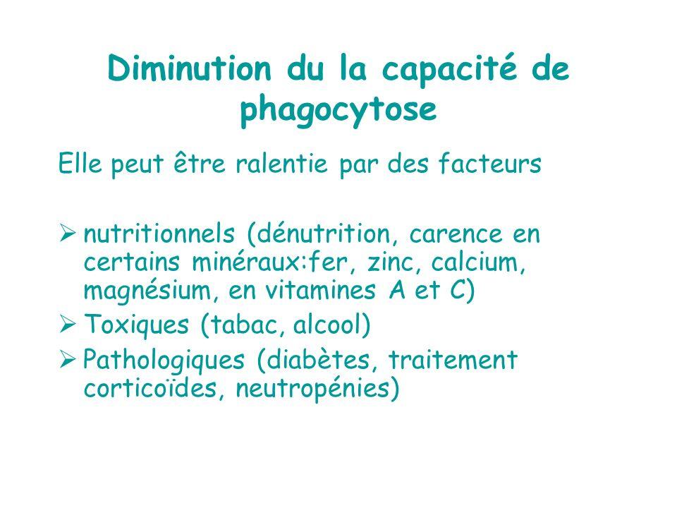 Diminution du la capacité de phagocytose Elle peut être ralentie par des facteurs nutritionnels (dénutrition, carence en certains minéraux:fer, zinc,