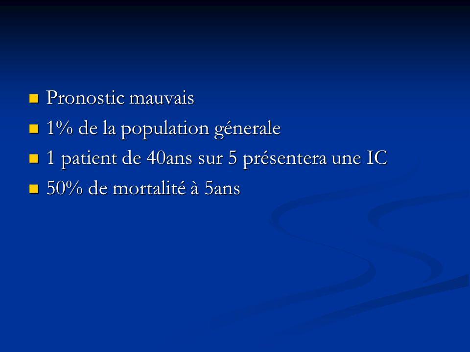 Pronostic mauvais Pronostic mauvais 1% de la population génerale 1% de la population génerale 1 patient de 40ans sur 5 présentera une IC 1 patient de