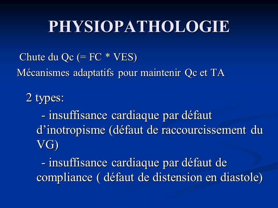 PHYSIOPATHOLOGIE Chute du Qc (= FC * VES) Chute du Qc (= FC * VES) Mécanismes adaptatifs pour maintenir Qc et TA 2 types: - insuffisance cardiaque par