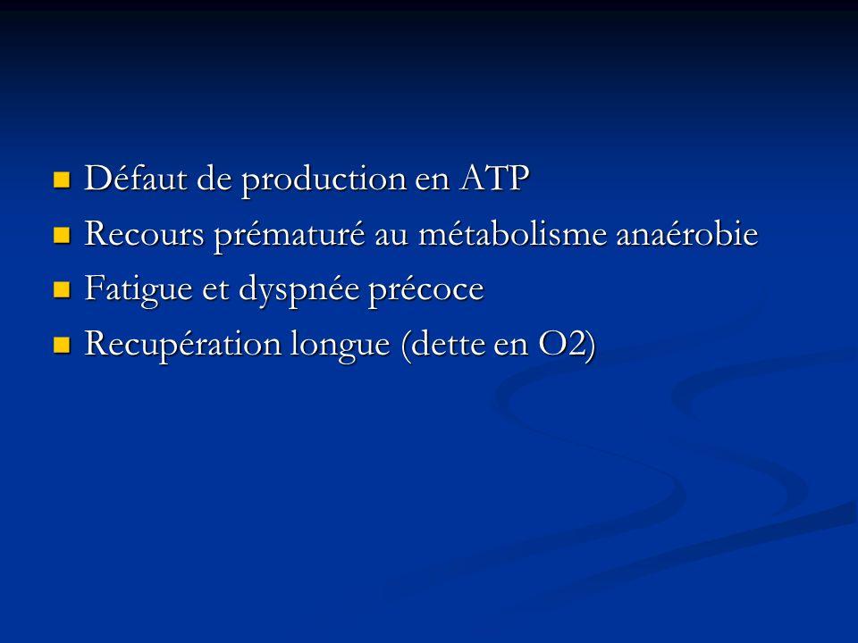 Défaut de production en ATP Défaut de production en ATP Recours prématuré au métabolisme anaérobie Recours prématuré au métabolisme anaérobie Fatigue
