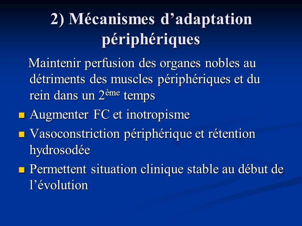 A/ Stimulation sympathique Via les barorécepteurs Via les barorécepteurs Vasoconstriction artérielle Vasoconstriction artérielle Vasoconstriction veineuse pressions de remplissages Vasoconstriction veineuse pressions de remplissages Tachycardie et stimulation de linotropisme Tachycardie et stimulation de linotropisme Augmentation du Qc Augmentation du Qc Vasoconstriction rénale excessive favorisant la rétention hydrosodée Vasoconstriction rénale excessive favorisant la rétention hydrosodée