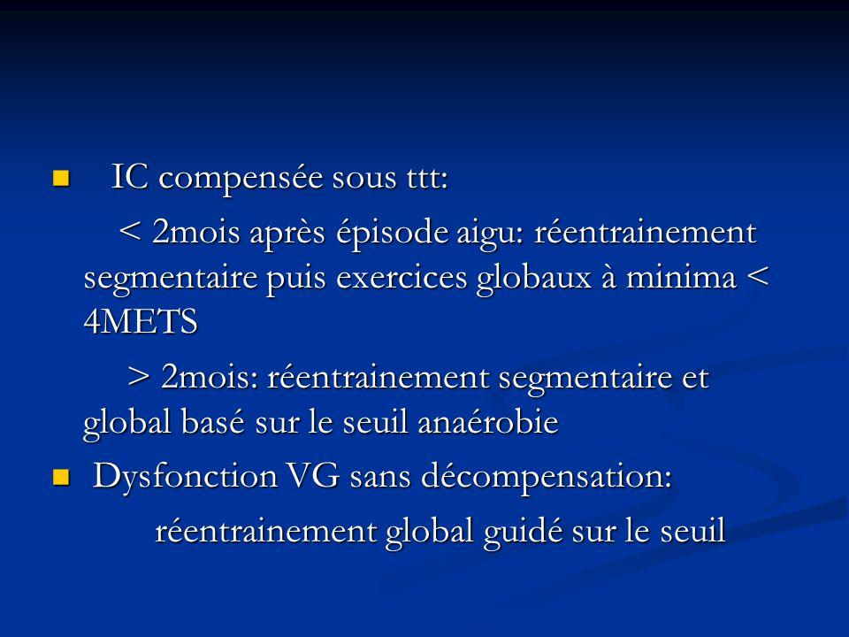 IC compensée sous ttt: IC compensée sous ttt: < 2mois après épisode aigu: réentrainement segmentaire puis exercices globaux à minima < 4METS < 2mois a