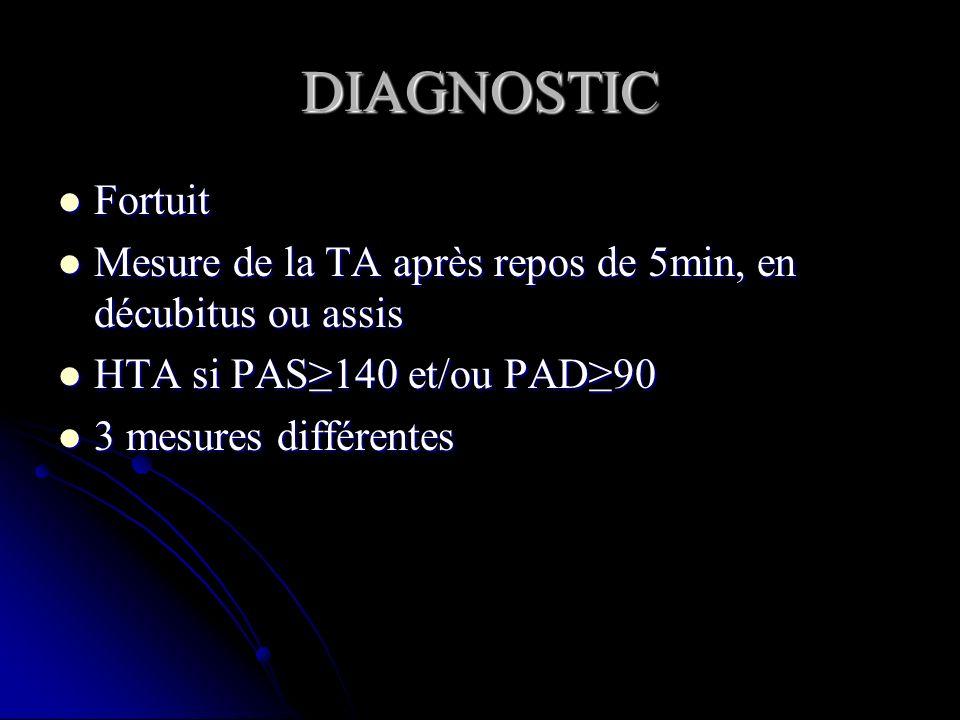 Techniques de mesures: bras/poignet; dynamométre, mercure, palpation ou auscultation, mesures aux 2 bras Techniques de mesures: bras/poignet; dynamométre, mercure, palpation ou auscultation, mesures aux 2 bras PAS (pression artérielle systolique)/PAD (pression artérielle diastolique) / PAM (pression moyenne) mmHG PAS (pression artérielle systolique)/PAD (pression artérielle diastolique) / PAM (pression moyenne) mmHG MAPA: mesure ambulatoire de PA sur 24h MAPA: mesure ambulatoire de PA sur 24h Mesure à leffort Mesure à leffort Attention à la qualité de la mesure Attention à la qualité de la mesure