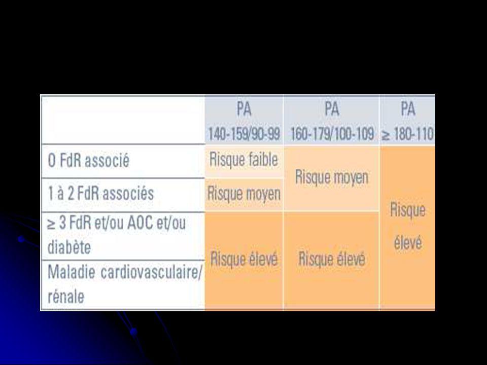 ETIOLOGIES HTA essentielle (95% des cas) HTA essentielle (95% des cas) HTA iatrogéne HTA iatrogéne HTA réno-vasculaire (1-4%): ischémie rénale secondaire à une sténose hyper-réninisme vasoconstriction HTA HTA réno-vasculaire (1-4%): ischémie rénale secondaire à une sténose hyper-réninisme vasoconstriction HTA HTA secondaire à une néphropathie HTA secondaire à une néphropathie Phéochromocytome Phéochromocytome Hyperaldostéronisme Hyperaldostéronisme Coarctation de laorte Coarctation de laorte