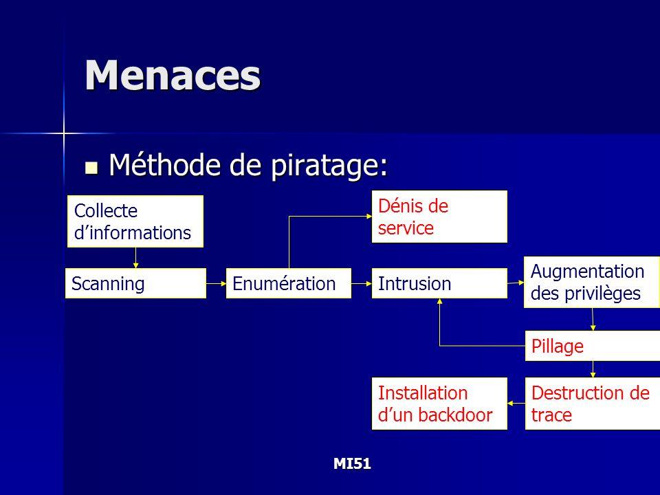MI51 Menaces Méthode de piratage: Méthode de piratage: Collecte dinformations ScanningEnumération Augmentation des privilèges Pillage Intrusion Destru