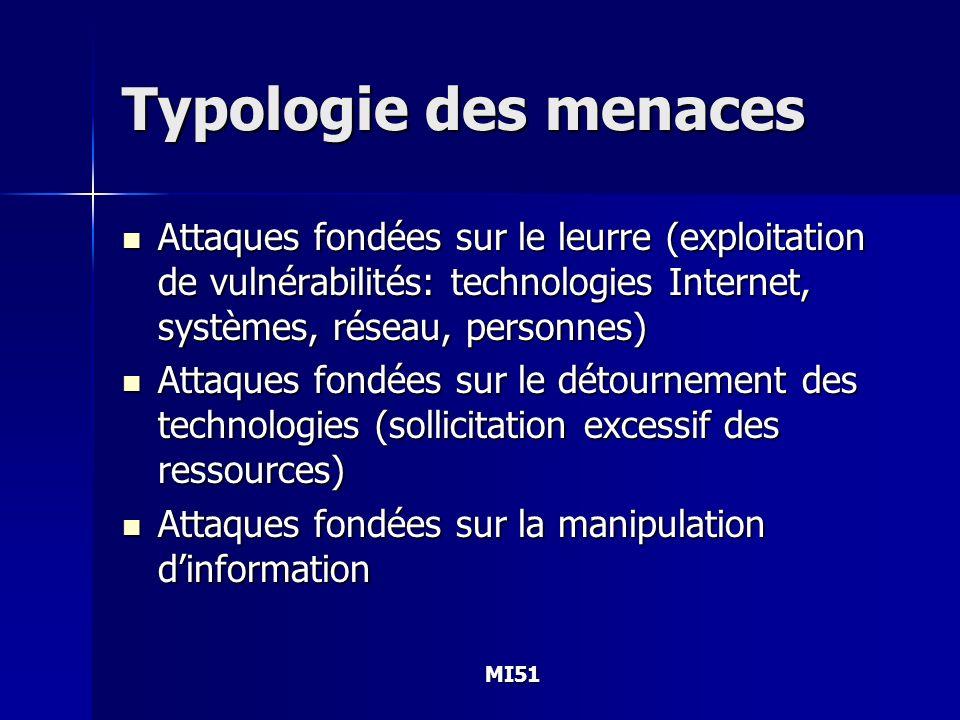 MI51 Typologie des menaces Attaques fondées sur le leurre (exploitation de vulnérabilités: technologies Internet, systèmes, réseau, personnes) Attaque