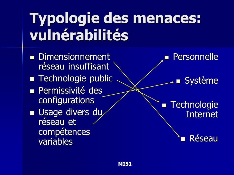MI51 Typologie des menaces: vulnérabilités Dimensionnement réseau insuffisant Dimensionnement réseau insuffisant Technologie public Technologie public
