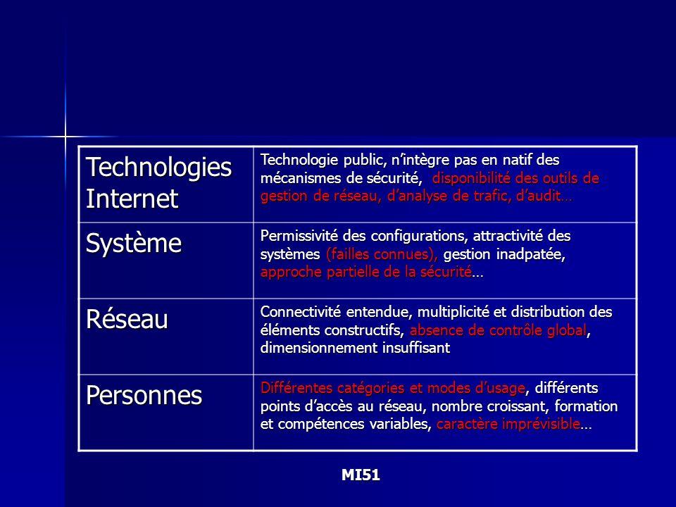 MI51 Technologies Internet Technologie public, nintègre pas en natif des mécanismes de sécurité, disponibilité des outils de gestion de réseau, danaly