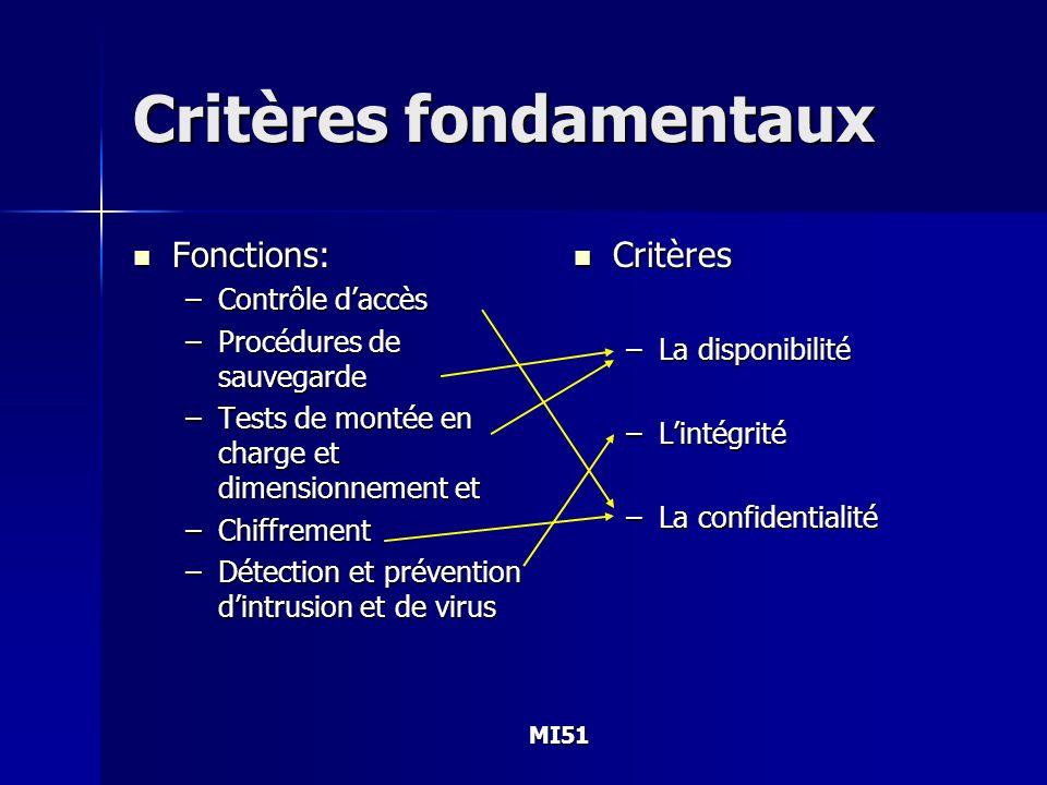 MI51 Critères fondamentaux Fonctions: Fonctions: –Contrôle daccès –Procédures de sauvegarde –Tests de montée en charge et dimensionnement et –Chiffrem