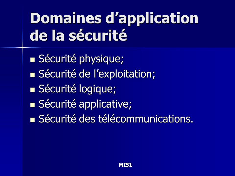 MI51 Domaines dapplication de la sécurité Sécurité physique; Sécurité physique; Sécurité de lexploitation; Sécurité de lexploitation; Sécurité logique