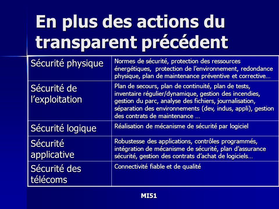 MI51 En plus des actions du transparent précédent Sécurité physique Normes de sécurité, protection des ressources énergétiques, protection de lenviron