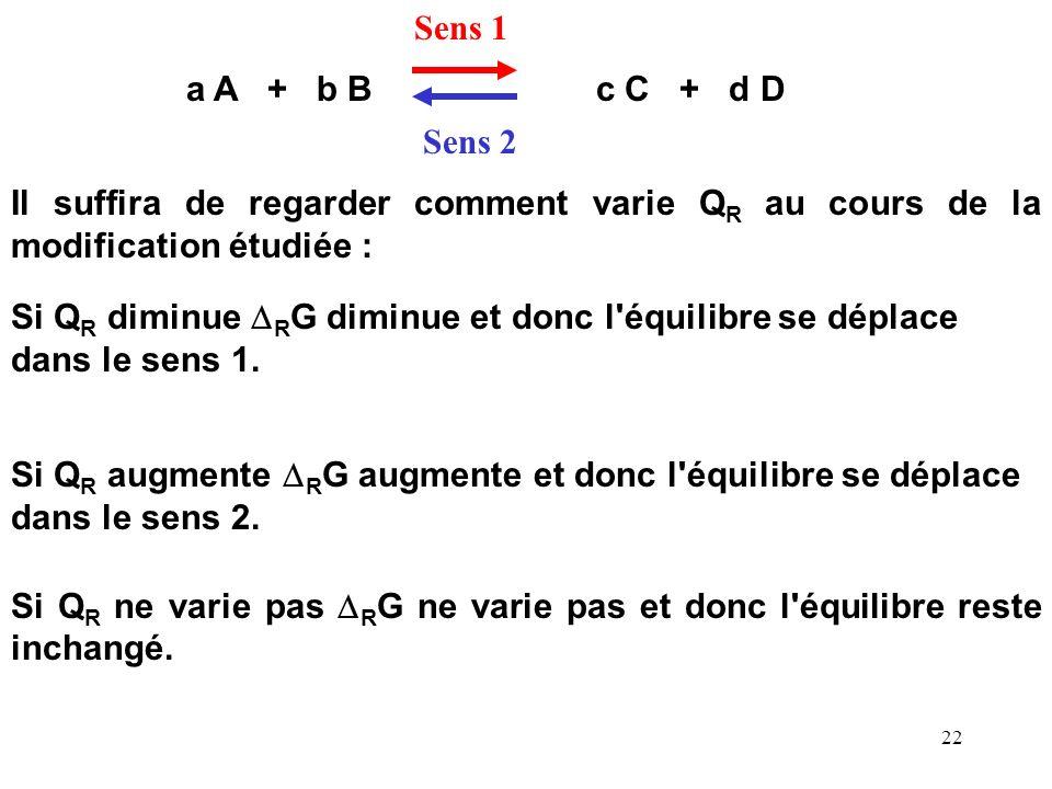 21 R G = R G 0 + RT ln Q R R G 0 = - RT ln K R R G = - RT ln K R + RT ln Q R R G = RT ln ( Q R / K R ) Evolution dun système chimique Pour prévoir com