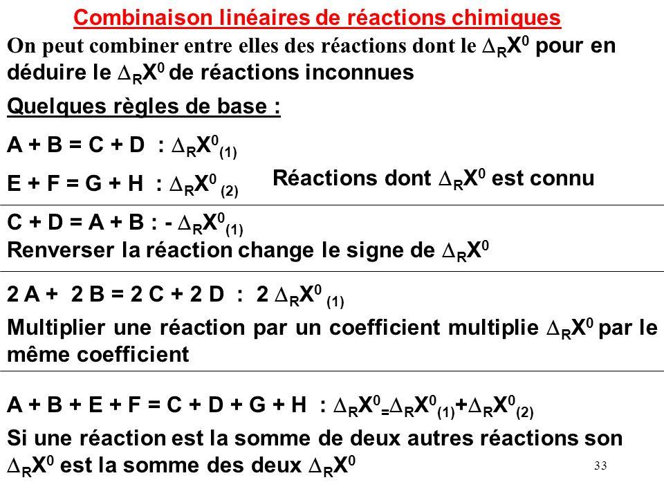 32 R H 0 298 = 4 E C-H + 2 E O=O - 2 E C=O - 4 E O-H + 2 liq H 0 H2O Données des tables Energies moyennes des liaisons en kJ.mol -1 C H O H O C O46372