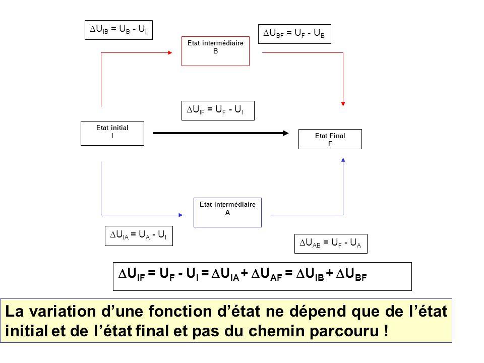 4 Etat intermédiaire A Etat Final F Etat initial I U IF = U F - U I U AB = U F - U A U IA = U A - U I Etat intermédiaire B U BF = U F - U B U IB = U B - U I U IF = U F - U I = U IA + U AF = U IB + U BF La variation dune fonction détat ne dépend que de létat initial et de létat final et pas du chemin parcouru !