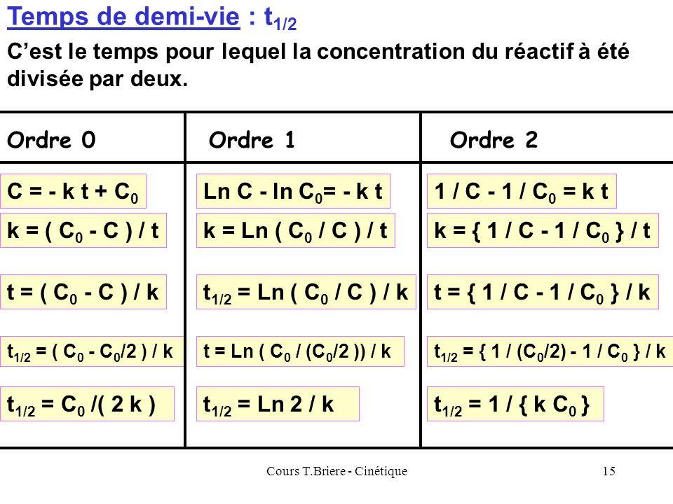 Cours T.Briere - Cinétique14 1 / C t Pente = k Ordonnée à l origine : O = 1 / C 0 Si on calcule { 1 / C - 1 / C 0 } / t on obtient une valeur sensible
