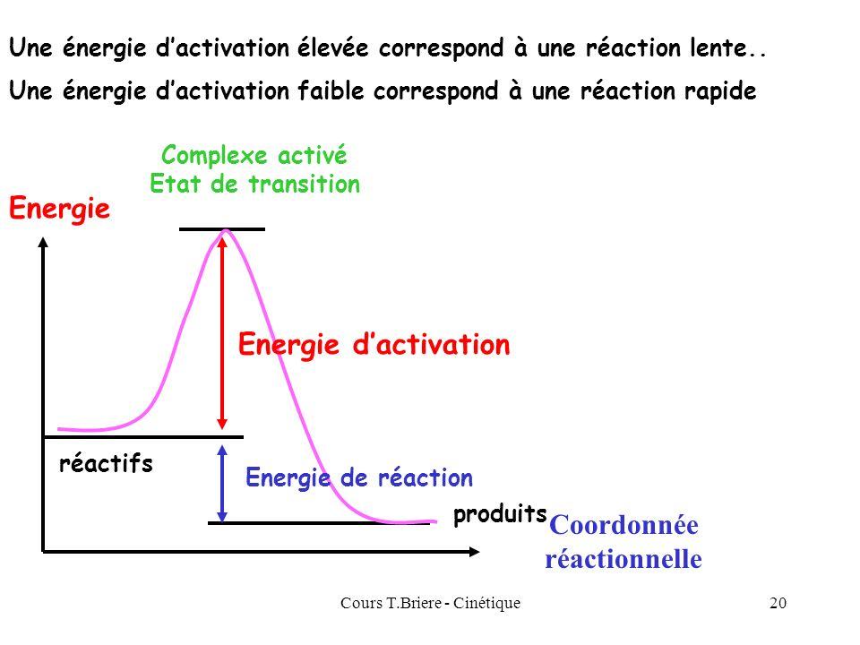 Cours T.Briere - Cinétique19 Mécanismes réactionnels Les réactions chimiques ne se font que rarement en une seule étape. Létude cinétique des réaction