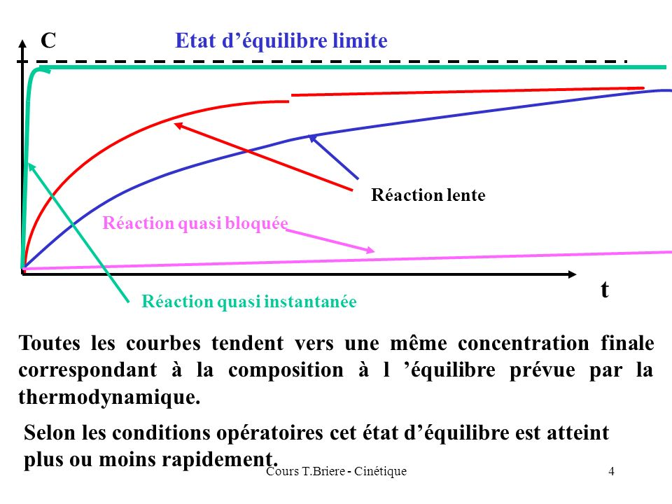 Cours T.Briere - Cinétique4 C t Réaction quasi instantanée Réaction quasi bloquée Réaction lente Etat déquilibre limite Toutes les courbes tendent vers une même concentration finale correspondant à la composition à l équilibre prévue par la thermodynamique.