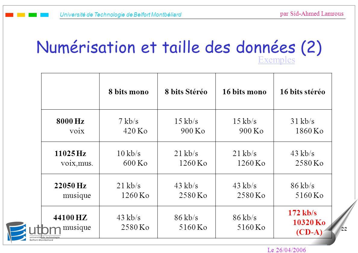 Université de Technologie de Belfort Montbéliard par Sid-Ahmed Lamrous Le 26/04/2006 22 Numérisation et taille des données (2) 8 bits mono8 bits Stéréo16 bits mono16 bits stéréo 8000 Hz voix 7 kb/s 420 Ko 15 kb/s 900 Ko 31 kb/s 1860 Ko 11025 Hz voix,mus.