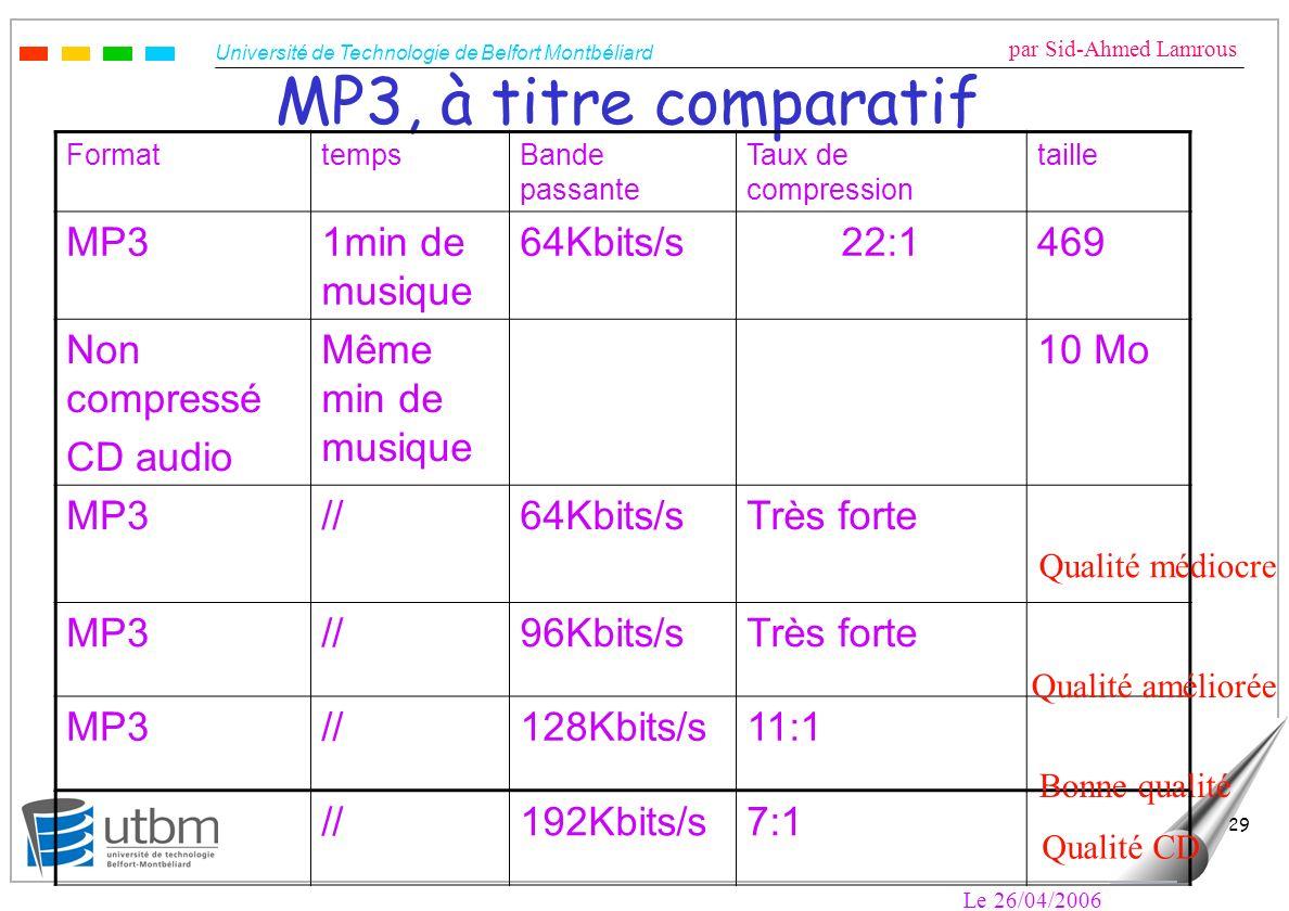 Université de Technologie de Belfort Montbéliard par Sid-Ahmed Lamrous Le 26/04/2006 29 MP3, à titre comparatif FormattempsBande passante Taux de comp