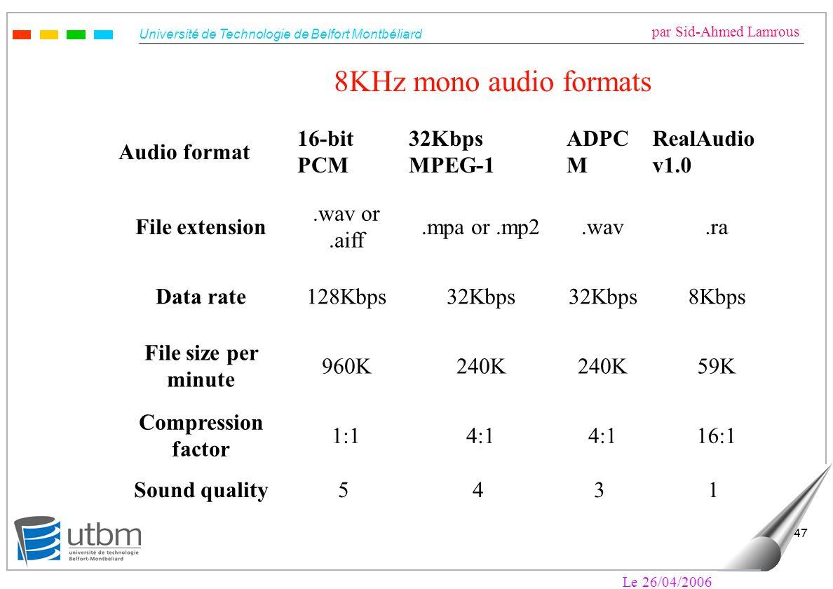 Université de Technologie de Belfort Montbéliard par Sid-Ahmed Lamrous Le 26/04/2006 47 Audio format 16-bit PCM 32Kbps MPEG-1 ADPC M RealAudio v1.0 File extension.wav or.aiff.mpa or.mp2.wav.ra Data rate128Kbps32Kbps 8Kbps File size per minute 960K240K 59K Compression factor 1:14:1 16:1 Sound quality5 4 3 1 8KHz mono audio formats