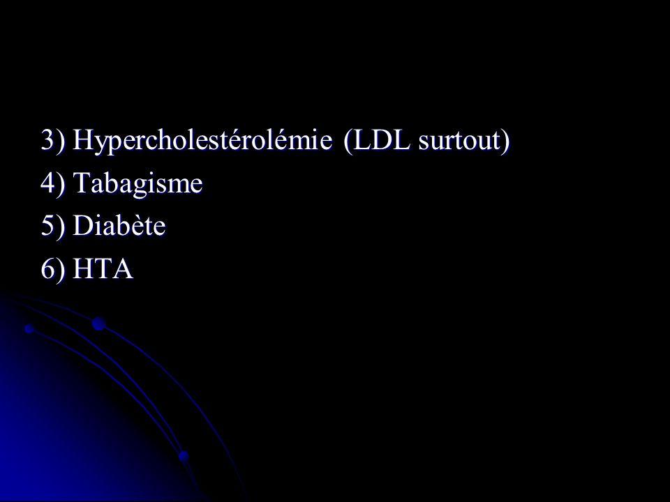 3) Hypercholestérolémie (LDL surtout) 4) Tabagisme 5) Diabète 6) HTA